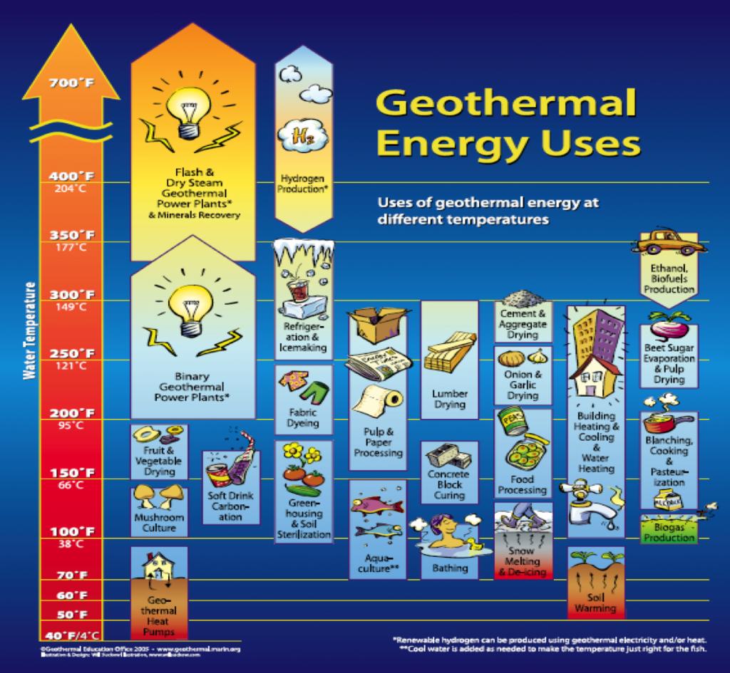 Lindal Diagram, geothermal