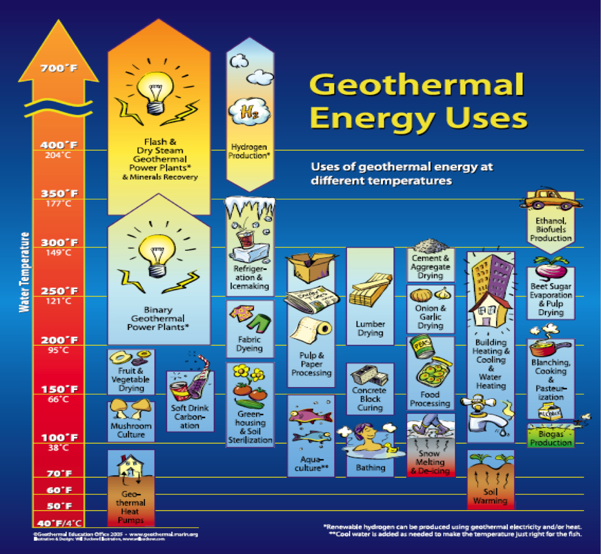 How To Use Geothermal Energy | Life Free Energy