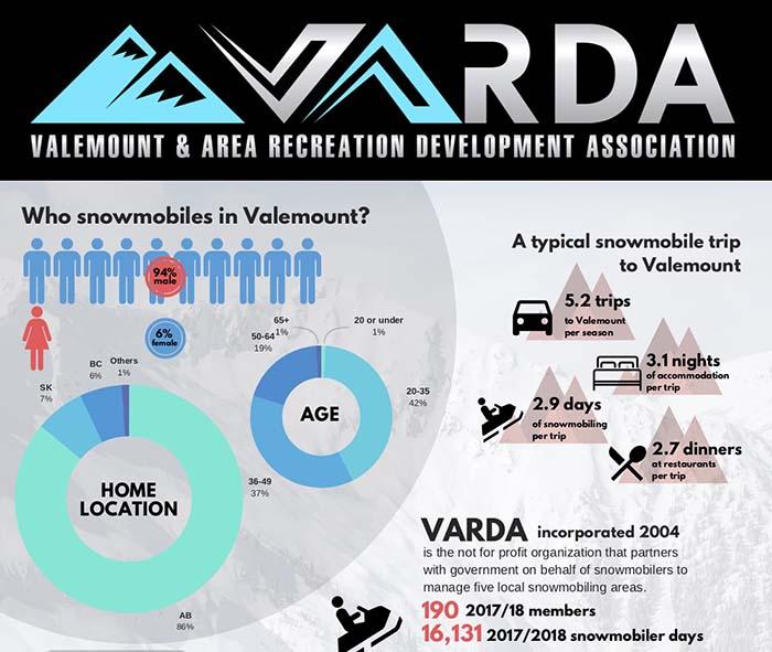 VARDA studies sledding's economic impact on Valemount